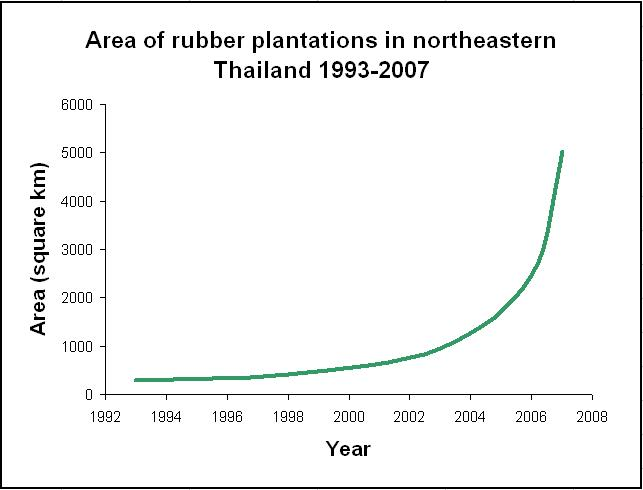 Area of rubber plantations