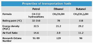 Table properties of butanol