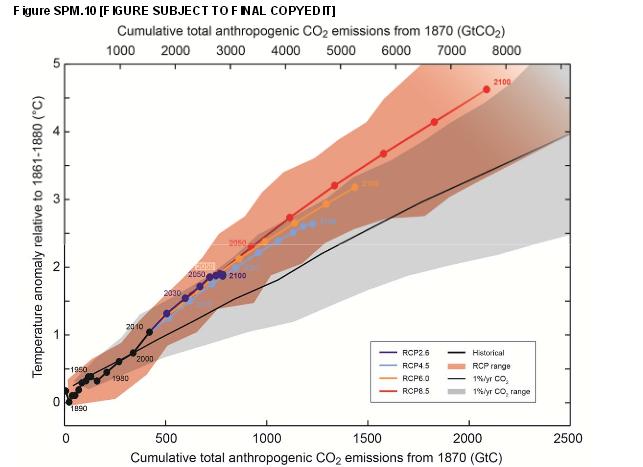IPCC report 2